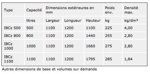 Tableau contenances 500l 1000L IBC Z