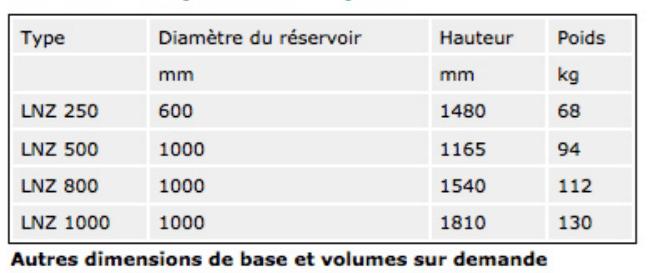 Tableau du conteneur IBC-GRV type LNZ