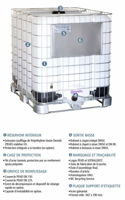Cuve IBC SLX 1000 litres