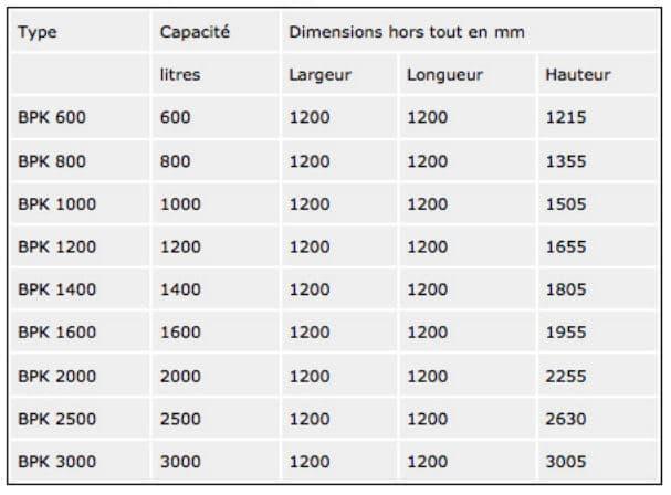 Taleau liste conteneur IBC GRV type BPK